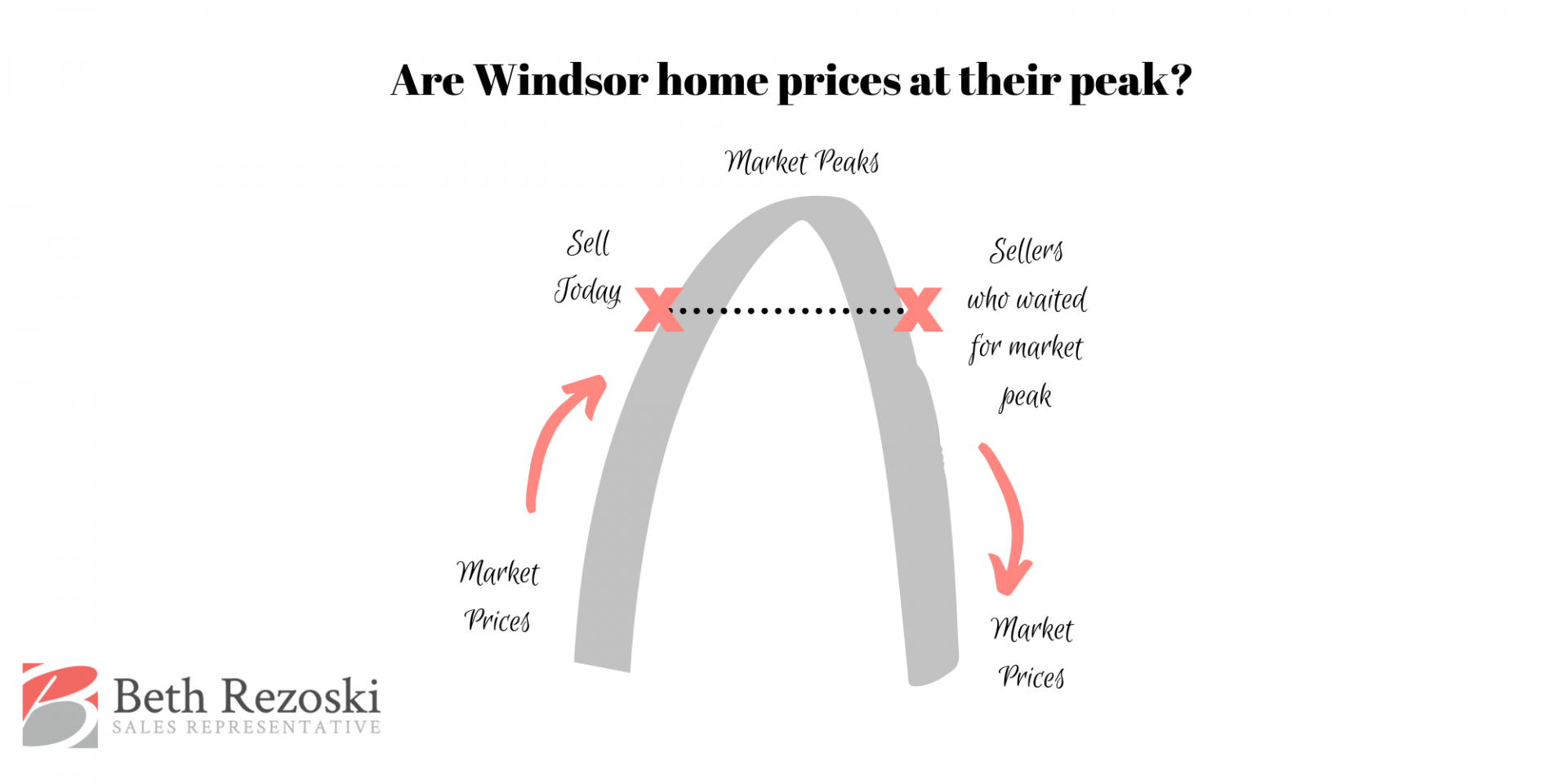 Are Windsor home prices at their peak?
